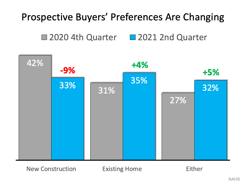 NEW CONSTRUCTION AT 33%, EXISTING HOME AT 35% IN 2ND QUARTER 2021